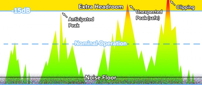 headroom gain staging