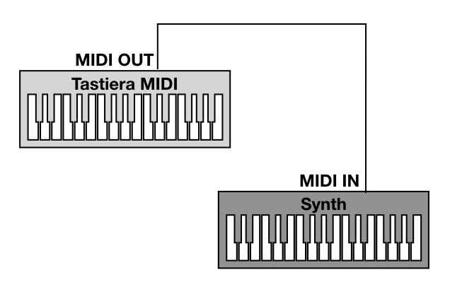 MIDI - Connesione Tastiera MIDI e Synth