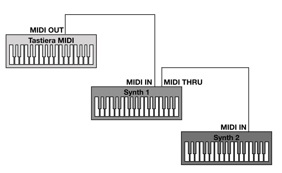MIDI - Connessioni Tastiera MIDI e Synth in cascata