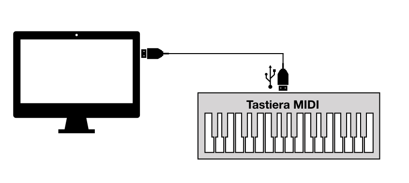 MIDI - Connesione Tastiera MIDI computer tramite cavo USB