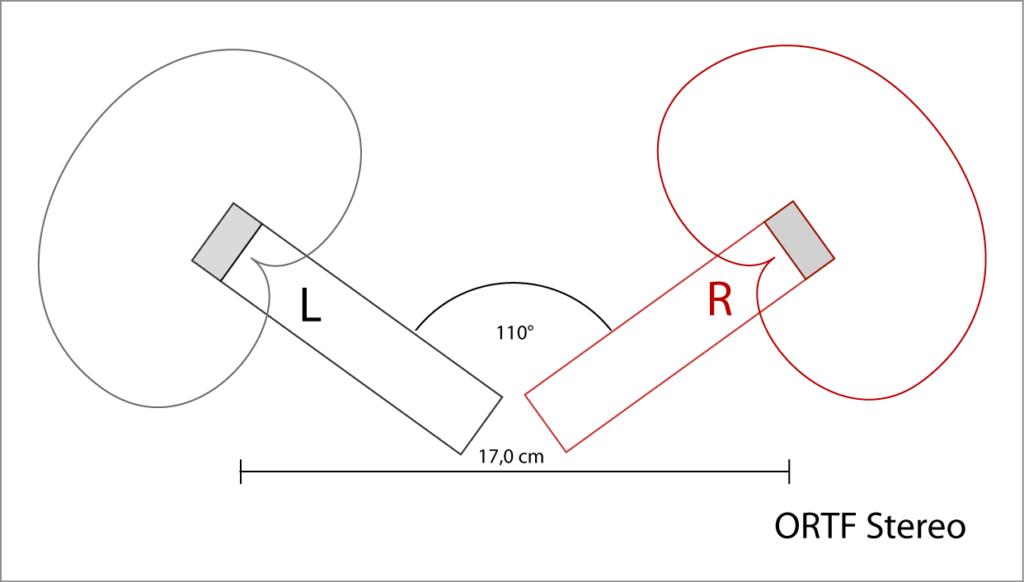 Tecnica di microfonaggio ORTF