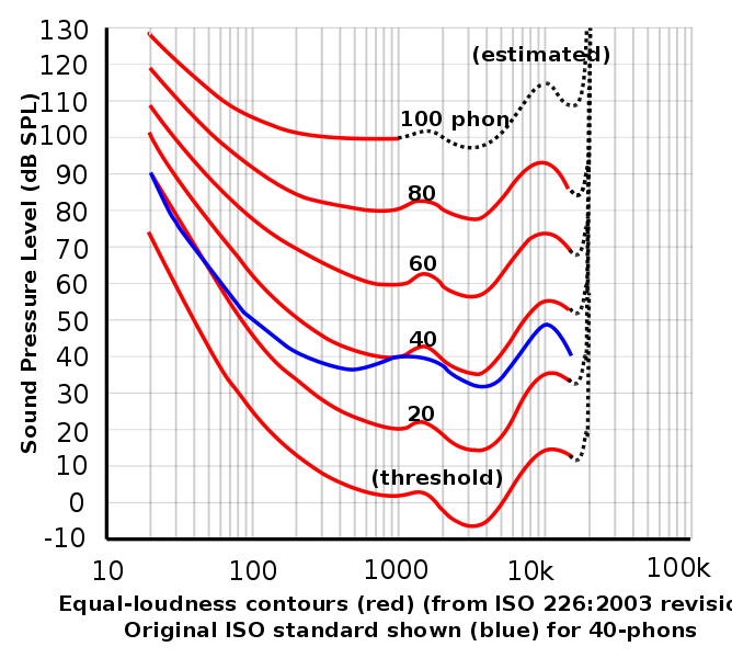 Loudness 101 - Curve Fletcher-Munson
