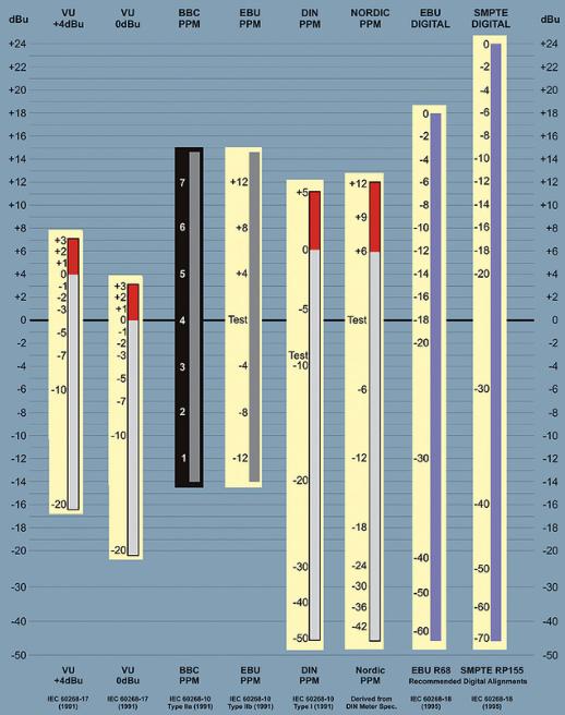 Loudness 101 - Tabella comparativa scale Decibel