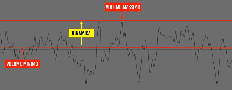 Loudness 101 - Dinamica