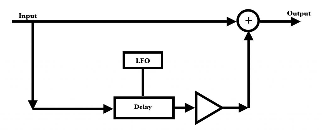 Chorus Signal Flow